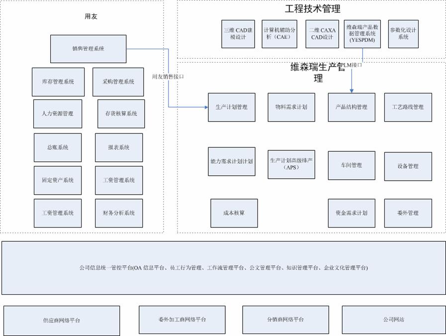详细设计Ⅰ(大学生就业信息管理系统)